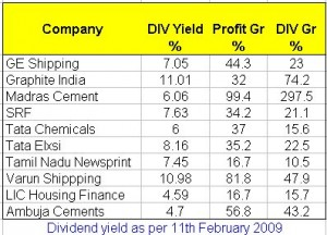 Divdent Yied Stocks 2009