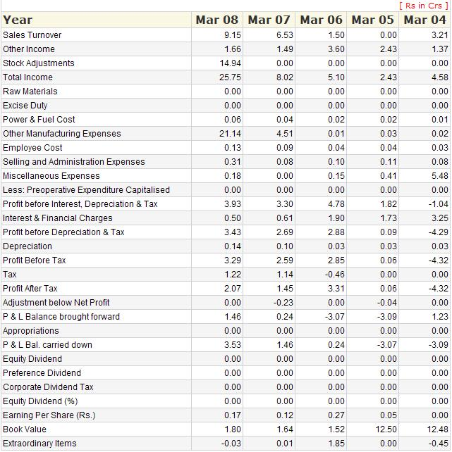 Top Penny Stock for 2010 NSE BSE Top Stocks Nila Infra ...