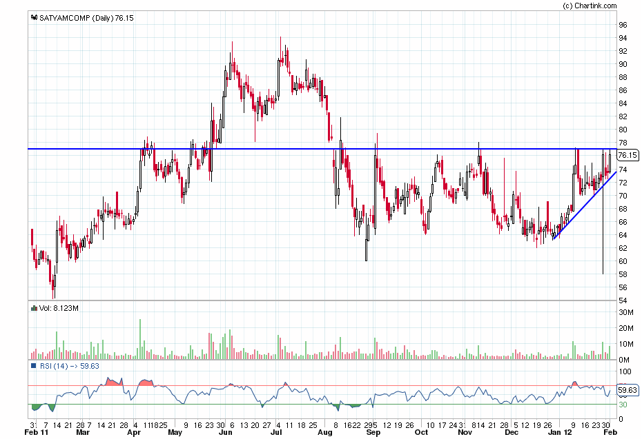 satyam share market price