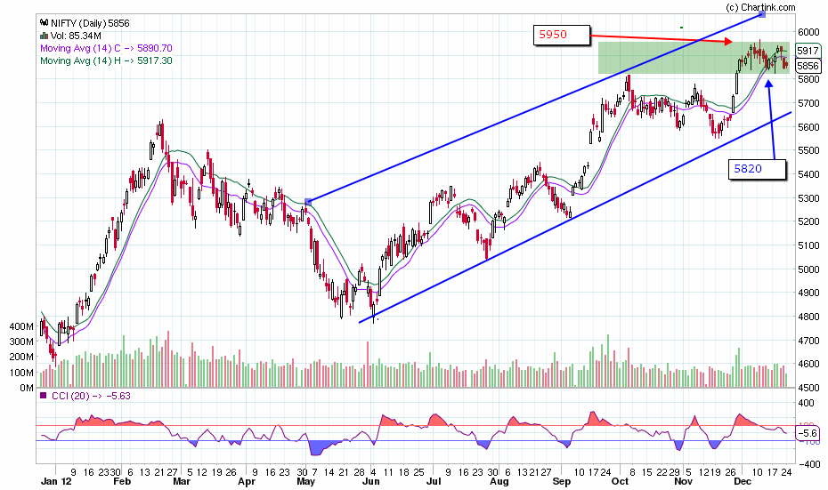Nifty resistance support