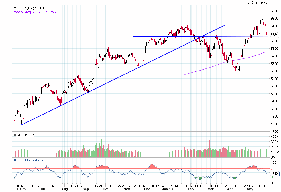 nifty_daily_26-05-2013