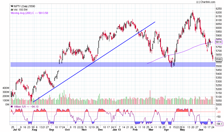 nifty_daily_24-06-2013