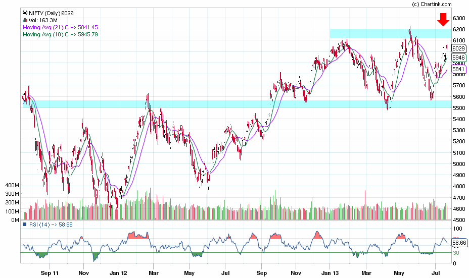 nifty_daily_20-07-2013