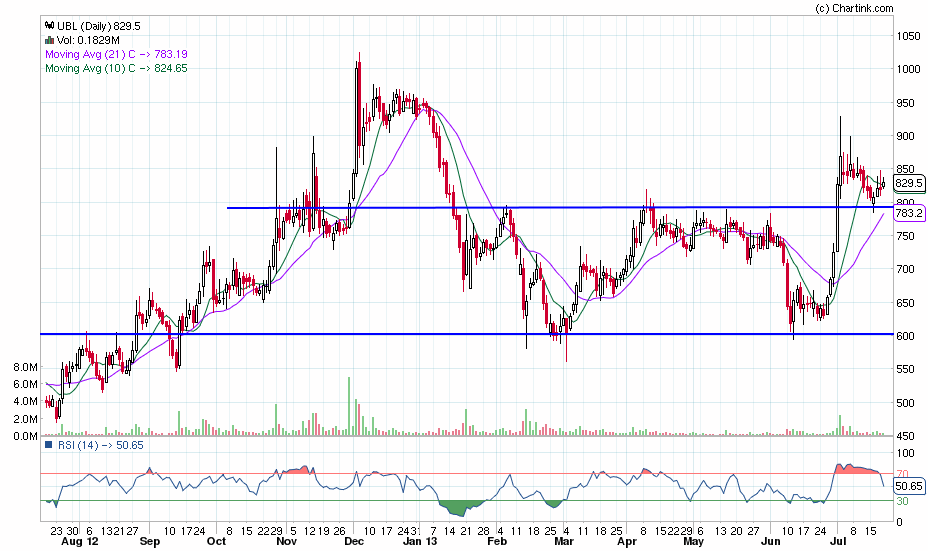 ubl_daily_20-07-2013