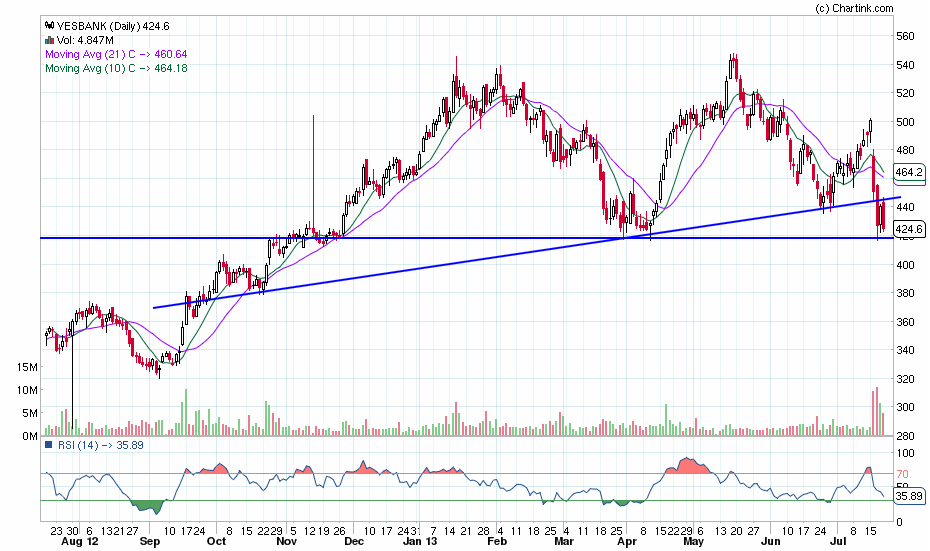 yesbank_daily_20-07-2013