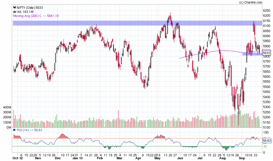 nifty_daily_28-09-2013