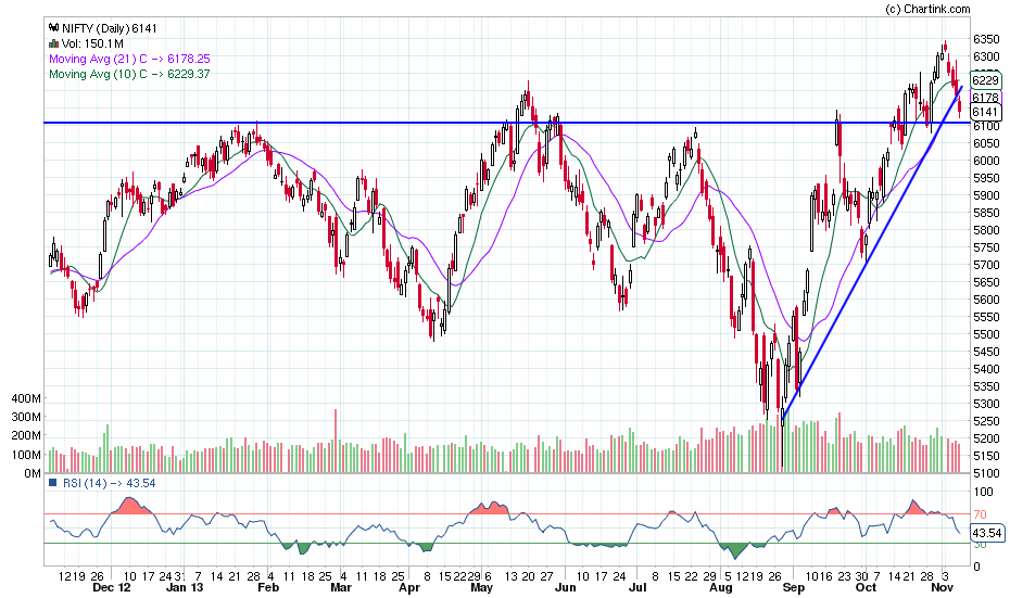 nifty_daily_08-11-2013