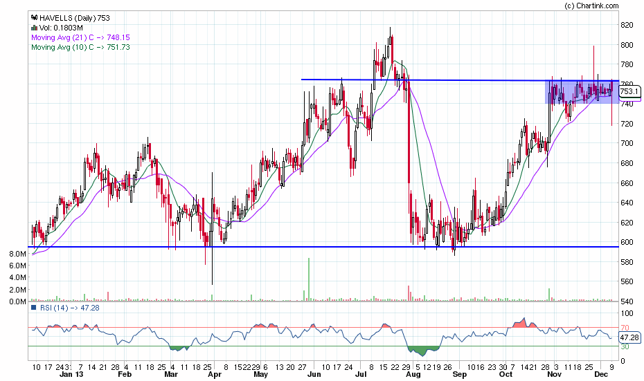havells_daily_10-12-2013