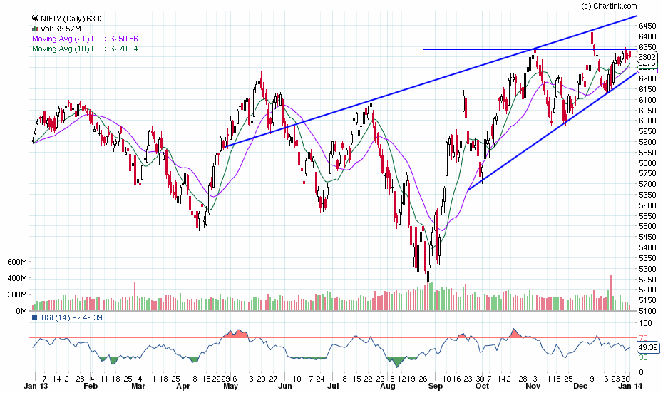 nifty_daily_01-01-2014