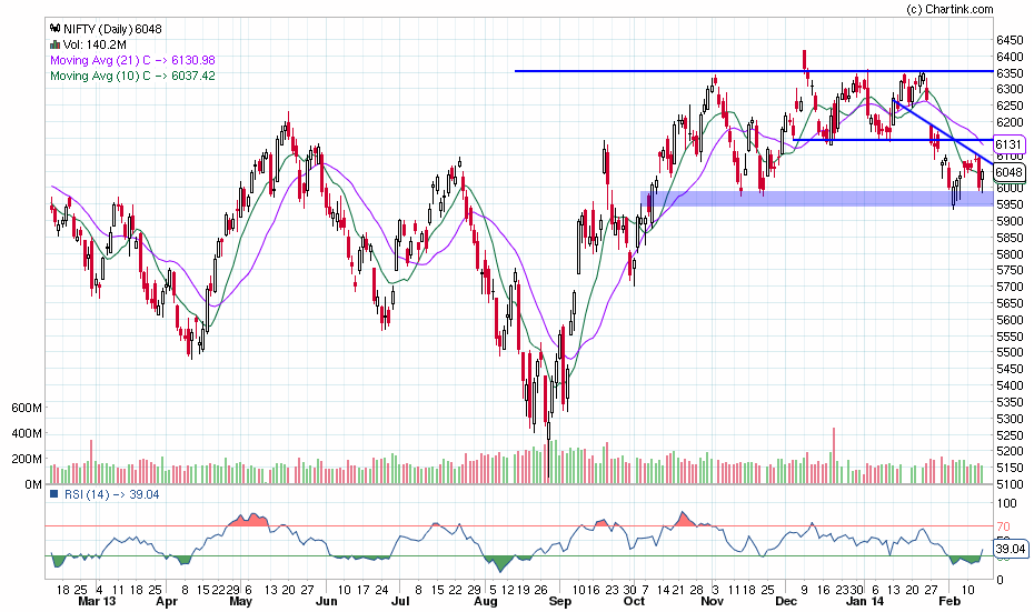 nifty_daily_14-02-2014