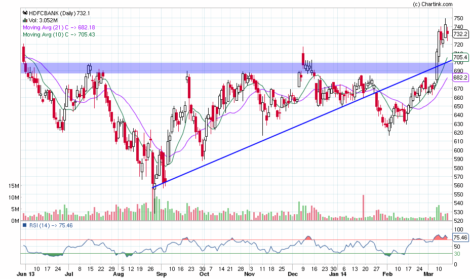 hdfcbank_daily_17-03-2014
