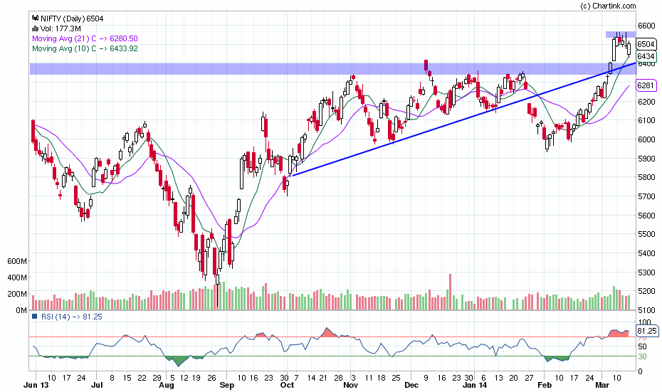 nifty_daily_17-03-2014-1