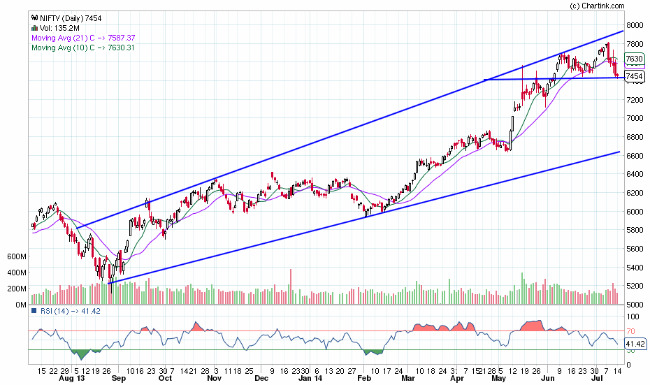 nifty_daily_14-07-2014