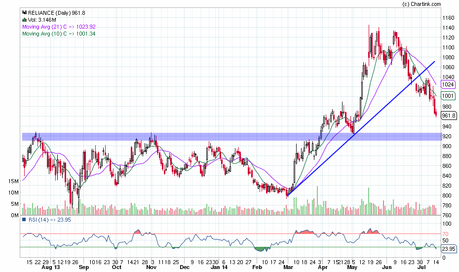 reliance_daily_14-07-2014