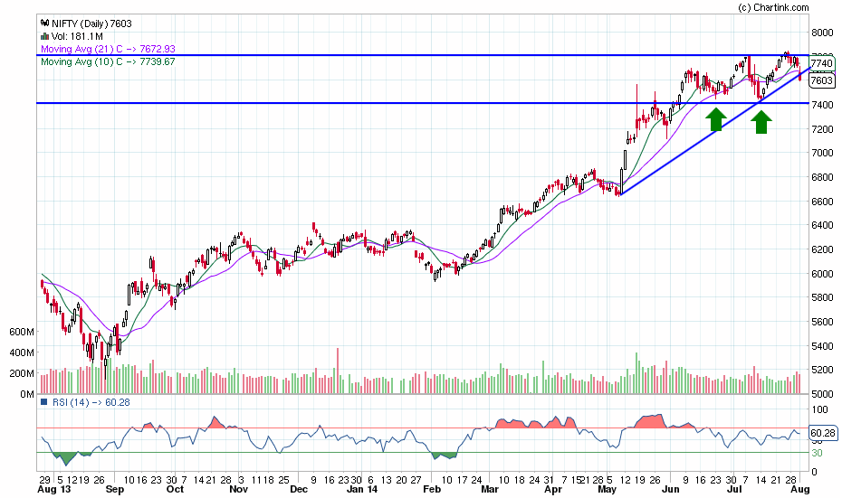 nifty_daily_02-08-2014