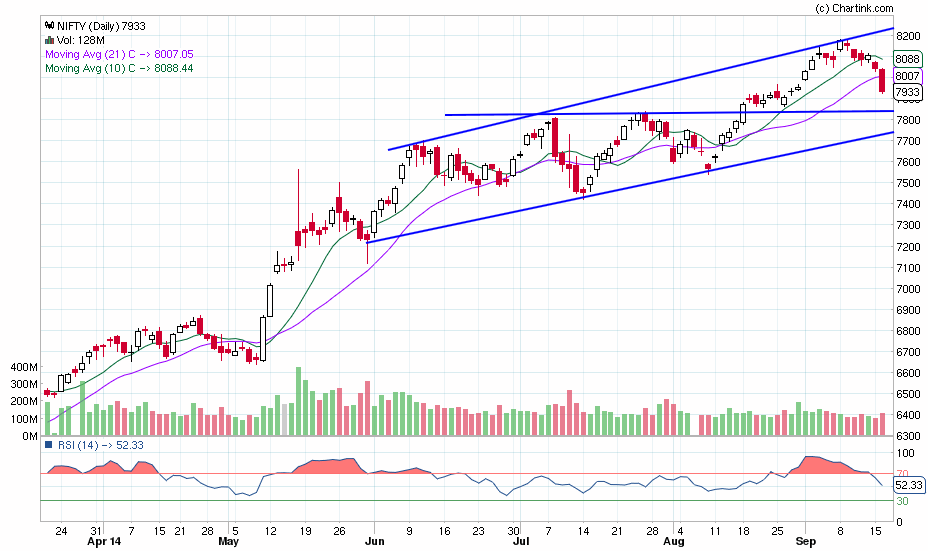 nifty_daily_16-09-2014