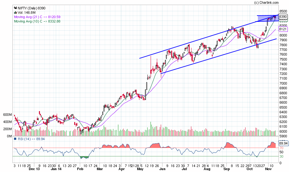 nifty_daily_14-11-20141