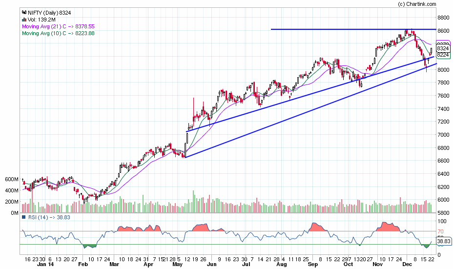 nifty_daily_22-12-2014