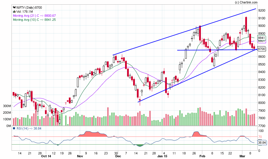 nifty_daily_11-03-2015