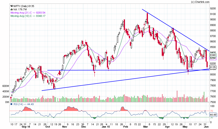 nifty_daily_03-06-2015