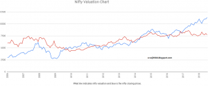 Nifty Valuation Chart